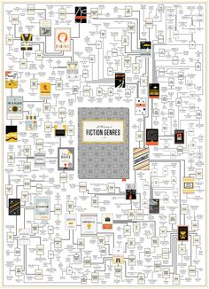 Plotting Types of Fiction Genre Books Infographic. Topic: book, author, sci-fi, writer, author, mind map.