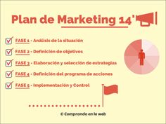 La base de todo marketing Digital.