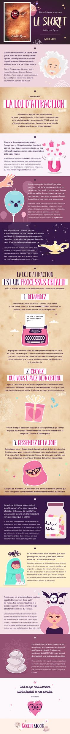 "Résumé du livre ""Le Secret"" de Rhonda - For me❤️ - Yorgo Angelopoulos Psychology A Level, Psychology Books, Rhonda Byrne, Zen Quotes, Inspirational Quotes, Coaching Questions, Cv Resume Template, Miracle Morning, Positive Mind"