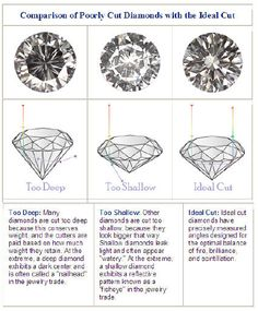 4 C's of diamond shopping: Cut
