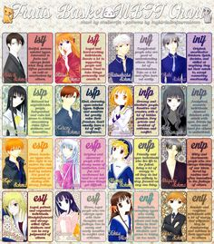 "Jenna said, ""You should makes me a Fruits Basket chart,"" and I was like, shrug, okay. I'm not totally confident about all these (anime Shigure is almost definitely an ENTP, but who the fuck even knows..."