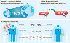 Infographics: Not Your Grandma's Pie Chart...   #Marketing #SocialMedia   Pin This!