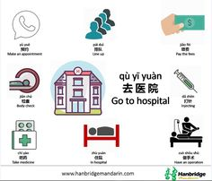 If you are in China and you have to go to a Chinese hospital, this article may help you how to see a doctor in China. Let's learn the Chinese hospital and medical vocabulary together! Basic Chinese, Chinese Words, Learn Chinese, Chinese Quotes, Chinese Phrases, Chinese Writing, China, Chinese Slang, Learn Mandarin