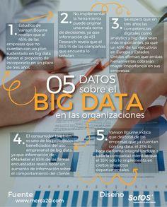 5 Datos sobre el Big Data en las organizaciones – SofOS Community Manager, Blockchain Technology, Data Science, Big Data, Digital Marketing, Building, Posts, Tecnologia, Human Resources