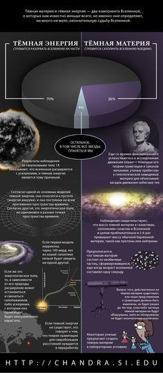 Темная энергия / Темная материя #chandra #space