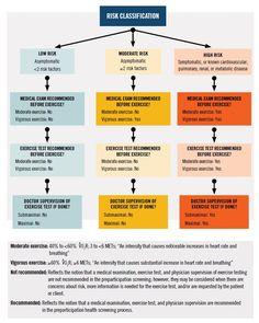 ACE Exam Prep Helpful Formulas Sheet Fitness Career