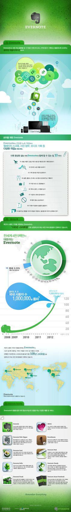 글로벌 애플리케이션 evernote(인포그래픽웍스)