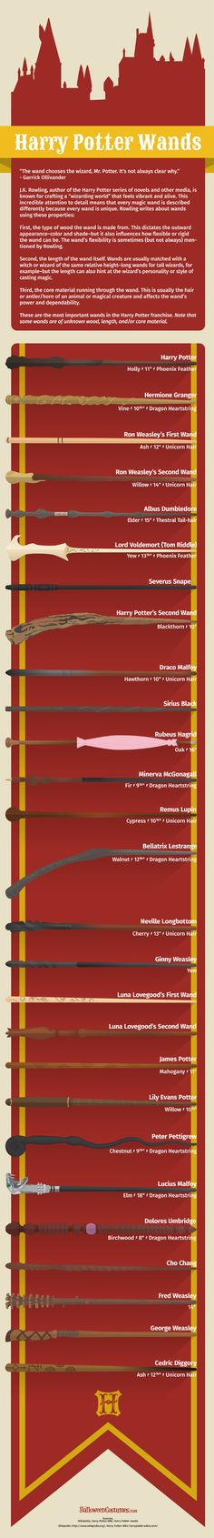 This is a giant infographic featuring a bunch of the most important wands from the Harry Potter universe. I learned very little by looking at it. Still, magic wands are cool so here's a whole bunch of them in...