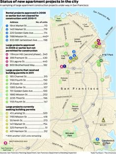San Francisco | Status of new appartment building projects in the city.