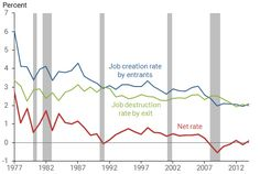 Job creation and destruction relative to total employment