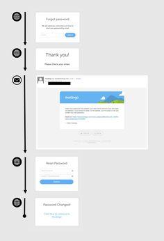 Duo lingo classic reset password process. Simple UI as usual.
