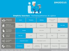 Have a look at the purchasing behaviour of a #SimplicitySearcher. For a full breakdown, check out this post  #Tribes2030