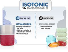 """Everything you eat and drink, including nutritional supplements, must be made isotonic before passing into your small intestine where it can be absorbed. """"Isotonic"""" means having the same fluid pressure as your other bodily fluids like blood and tears. Muscular contractions of your stomach then mix the contents until a reasonably uniform solution is achieved."""