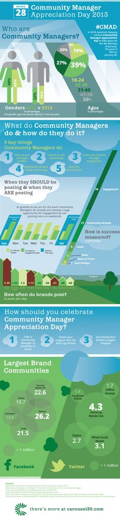 Community Manager #infographic