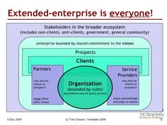 Open Badges: eCredentials in Extended Enterprise Learning. A fantastic lens to analyze and improve the quality of lifelong, lifewide learning -- customers, partners and self-development (Cites extended enterprise learning tech analyst John Leh of TalentedLearning.com, among others)