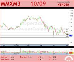 MMX MINER - MMXM3 - 10/09/2012 #MMXM3 #analises #bovespa