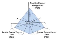 """The orgone generator device is based on the Visionary/Inventor Wilhelm Reich's theory of """"Orgone"""" or positive life-force energy/Chi/Prana/Shakti."""