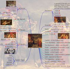 Shakespeare: Characters in Macbeth