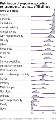 """Arvind Narayanan on Twitter: """"1,700 people answered a survey that asked them to attach probabilities to 23 common words and phrases. The results are summarized in the figure. There's a real possibility that it's is the most interesting chart you'll see this week. https://t.co/rwiwC4uqF2… https://t.co/M8mdMiqpQE"""""""