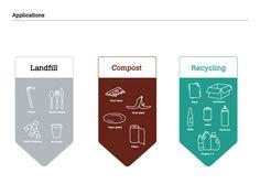 ZeroWaste - RIT Recycling Campaign Re-Design by Michelle Samuels, via Behance