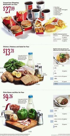 How much does eating healthy really cost?
