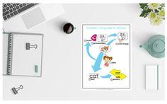 Language to Literacy Visual - Easybee Kids Board, Diy Supplies, Phonics, Literacy, Card Stock, Told You So, Language, Teacher, Student