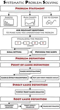 The Most Successful Problem Solving Method - I have ever used Henrik Kjærulff LinkedIn It Service Management, Change Management, Business Management, Business Planning, Systems Thinking, Thinking Skills, Critical Thinking, Lean Six Sigma, Process Improvement