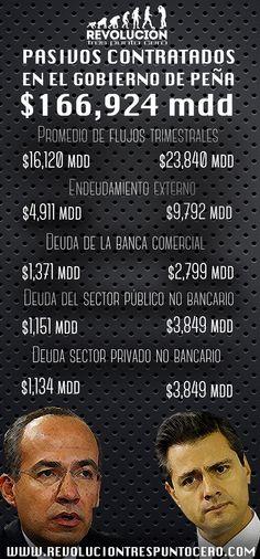 Necesario reducir sueldos de funcionarios:Barzón; Peña endeuda más que Calderón #Infografía