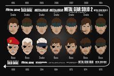 1-Metal Gear Solid 3: Snake Eater 2-Metal Gear Solid: Portable Ops 3-Metal Gear Solid: Peace Walker 4-Metal Gear Solid V: Ground Zeroes 5-Metal Gear Solid V: The Phantom Pain 6-Metal Gear[Con...