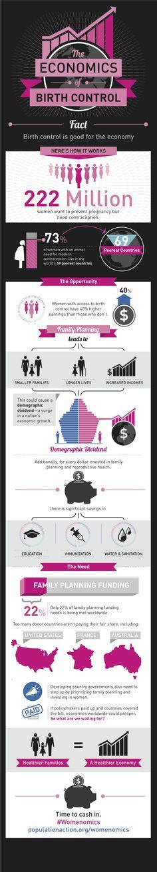 Economics of Birth Control #infographic