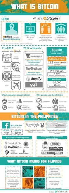 What is Bitcoin? #Infographic {bitcoin earn|bitcoin mining|bitcoin trading!bitcoin platform}