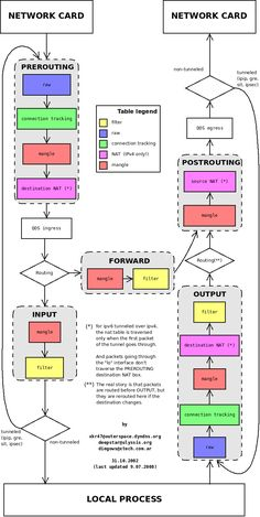 iptables Flow Diagram