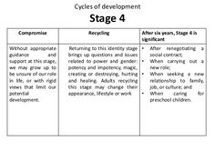 Cycles of Developement - Pamela Levin - Transactional Analysis Counseling Quotes, Social Contract, Adam And Eve, Counselling, Communication Skills, Art Therapy, Child Development, Growing Up, Writing