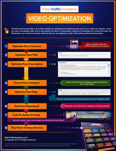 The following process map is a 8-step strategy for uploading each one of your videos on YouTube.  Once you have a completed video, this is the process you follow to successfully upload and broadcast your content the right way.