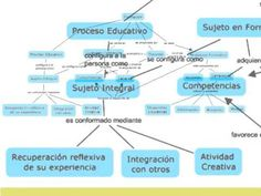 ¿Qué es un mapa conceptual y cómo se elabora? - YouTube