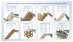 Chainmaille Weave Style, Recommended Gauges and Approximate Rings Per Inch