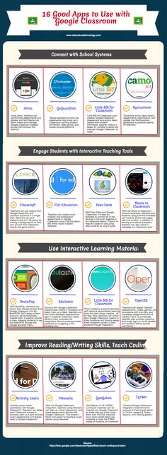 16 Good Apps to Use with Google Classroom