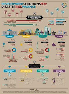 Infographic: Development Solutions for Disaster Risk Finance