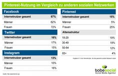 #Pinterest Zahlen von @Social Media Agentur tobesocial