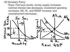economics brings back memories of high school macroeconomics  top 10 ap macroeconomics exam concepts to know