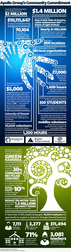 University of Phoenix: The year of giving back  Written By John Krause | Designed By David Matteson | February 16, 2012
