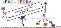 Geburtstag-Gewinnspiel auf facebook !  https://www.facebook.com/Spar.Terra/photos/a.199299216888734.1073741828.198096347009021/322264031258918/?type=1&theater