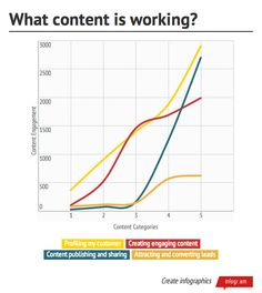 How to measure content marketing: 3 keys to understanding what's working - Brainrider Content Marketing Strategy, The Marketing, Digital Marketing, Marketing Technology, Marketing Automation, Where To Invest, Senior Management, How To Create Infographics, Competitor Analysis