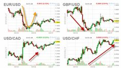 Risk Aversion Back In The Game For Currency Traders