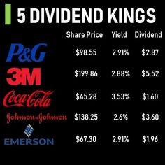 The Kings 👑⠀ -⠀ Do you invest in any companies that have a record of at least 50 years of consecutive dividend increases? Business Coach, Business Money, Investing In Stocks, Investing Money, Silver Investing, Financial Literacy, Financial Tips, Dividend Investing, Investment Tips