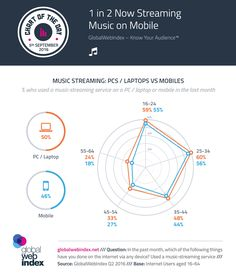 1 in 2 Now Streaming Music on Mobile