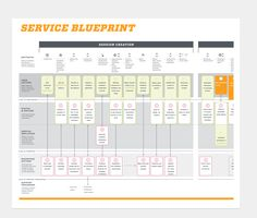 Loretta neal designs service blueprint best of experience maps 5 reasons why you should make a service blueprint read more on our website malvernweather Image collections