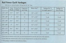 Quilting Charts & Formulas - how many squares you can get from fat quarters and other charts as well. Description from pinterest.com. I searched for this on bing.com/images