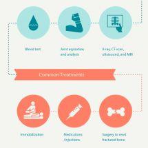 Healing Your Orthopedic Injury Infographic