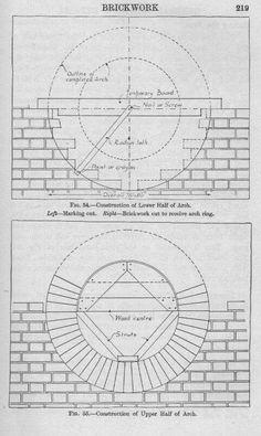 Bull's-eye set out Brick Art, Brick Tiles, Brick Facade, Brick And Stone, Stone Work, Brick Works, Brick Laying, Brick Patterns Patio, Building Foundation